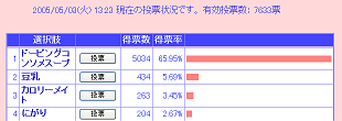 投票状況2005/05/03